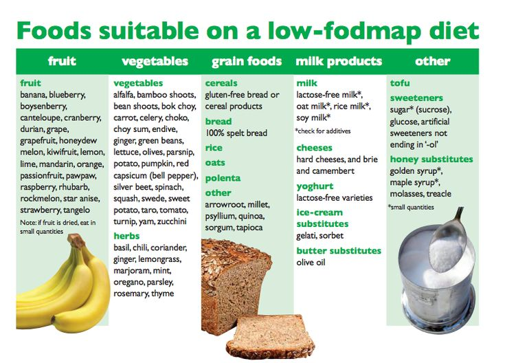 fodmap-diet...  interesting, because I thought cantaloupes and spelt were not allowed if you have fructose malabsorption...