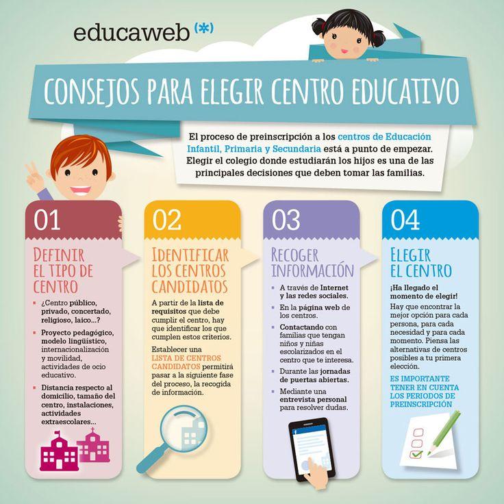 Consejos para elegir centro educativo - educaweb.com | Escuela de ...