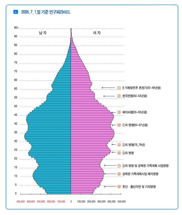 우리나라 2005년 인구구조