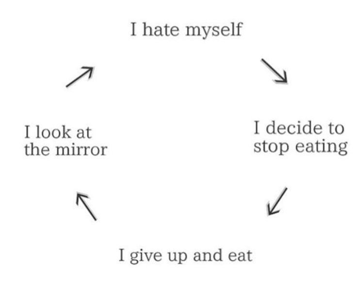 I hate my fucking ugly and fat self...this is the vicious cycle I go through every day