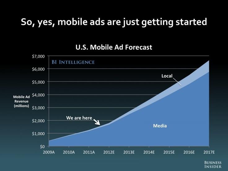mobiilimarkkinointi vasta alussa! Heti kun mobiilimainonta saadaan toimimaan niin TV mainoksille käy niin kuin printtimainoksille.  THE FUTURE OF DIGITAL [SLIDE DECK] - Business Insider