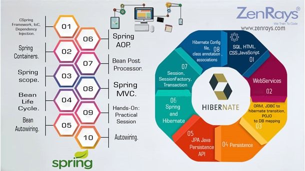 Register to join the best Spring & Hibernate Training in Bangalore. Learn with Hands-On. Work on Live Project. Visit http://zenrays.com/spring-hibernate-training-in-bangalore