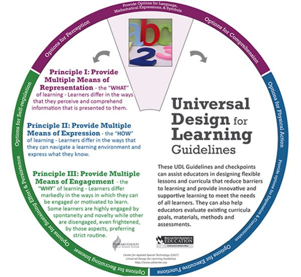 University Classroom Design Principles To Facilitate Learning ~ Best images about universal design for learning