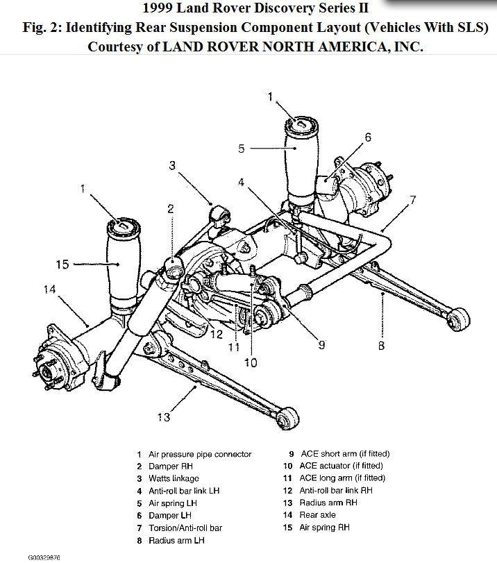 Keptalalat A Kovetkezore Land Rover Discovery 2 Suspension