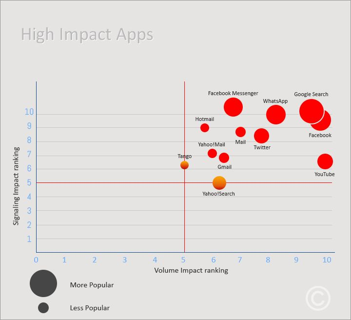 High Impact Quadrant: High impact quadrant consists of apps which has good traffic and signaling consumption. From the report, we can see that there are 12 apps which come under this category, which are Google Search, Facebook, WhatsApp, Facebook Messenger, Youtube, Twitter, Mail, Hotmail, Gmail, Yahoo! Mail, Yahoo! Search and Tango.