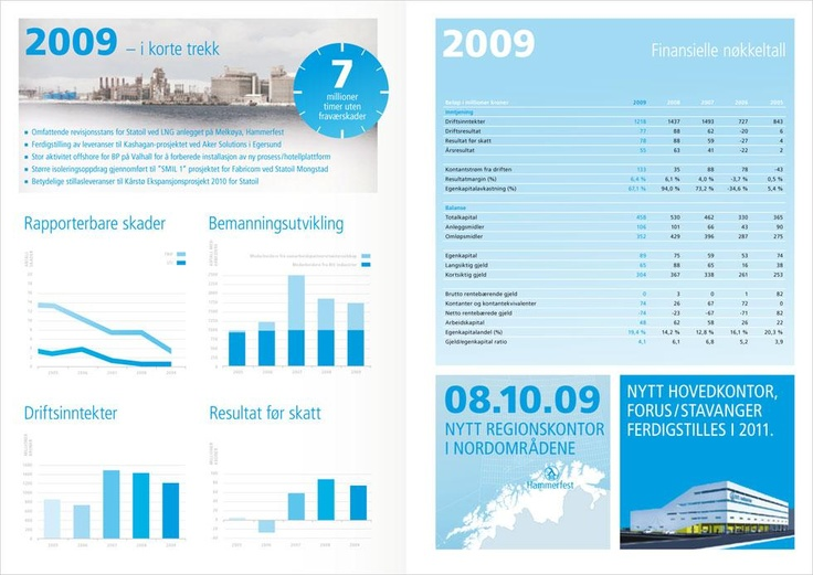 Annual report 2009    BIS Industrier has a turnover of nearly two billion NOK, employs about 2 000 people and is recognized as Norway's leading supplier within the areas isolation, scaffolding and surface treatment.