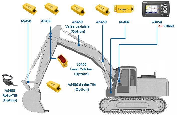 Ghidare 2D pentru Excavatoare - GCS900HEX 2D - Acest sistem foloseşte senzori de unghi, un senzor pentru şasiu şi un receptor cu laser pentru măsurarea raportului dintre şasiu, braţ, balansier şi cupă.