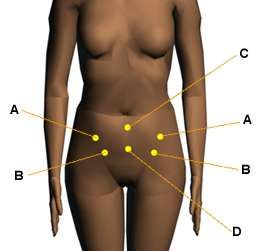 Acupressure Points for Relieving PMS, Cramps and Menstrual Discomfort.