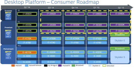 """Intel Postpones Launch of High-End """"Broadwell-K"""" Processors to July – September, 2015 - X-bit labs"""