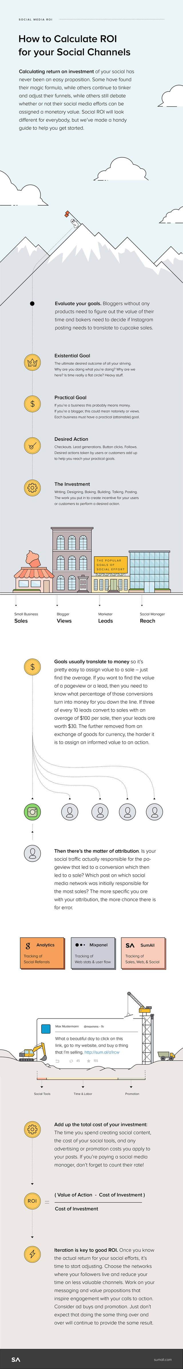 How to Calculate the ROI of Your Social Media Marketing Strategy #Infographic