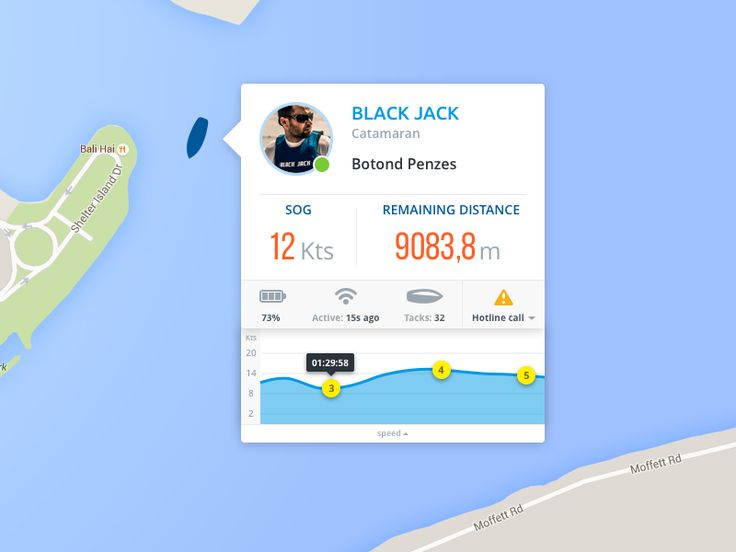 Boat card profile by Marcell Novak 