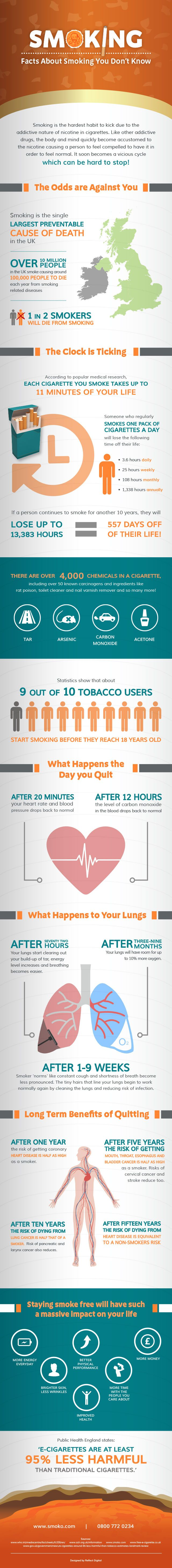 We have worked closely with SMOKO premium electronic cigarettes to create an infographic to gain attention of smokers. It features an array of shocking facts about the side affects that smoking can have on your health. These facts are guaranteed to make you want to give up smoking not just for the New Year but for life. For more information on how to give up smoking visit the SMOKO website: http://smoko.com/