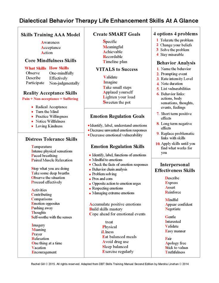 DBT Skills Quick Reference by Rachel Gill Dbt skills