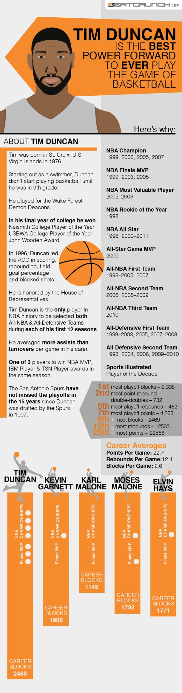 Tim Duncan Is The Best Power Forward To Ever Play The Game Of Basketball [INFOGRAPHIC] #TimDuncan #basketball
