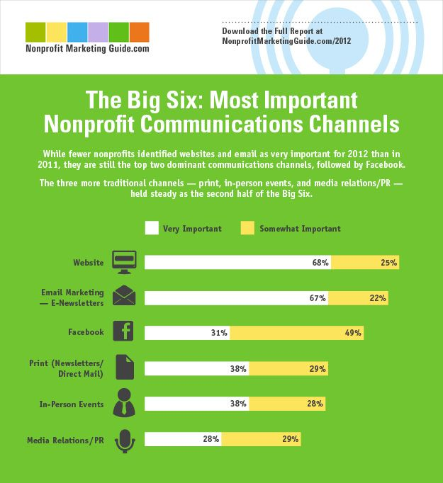 While fewer non-profit organizations identified websites and email as very important for 2012 than in 2011, they are still the top two dominant commun