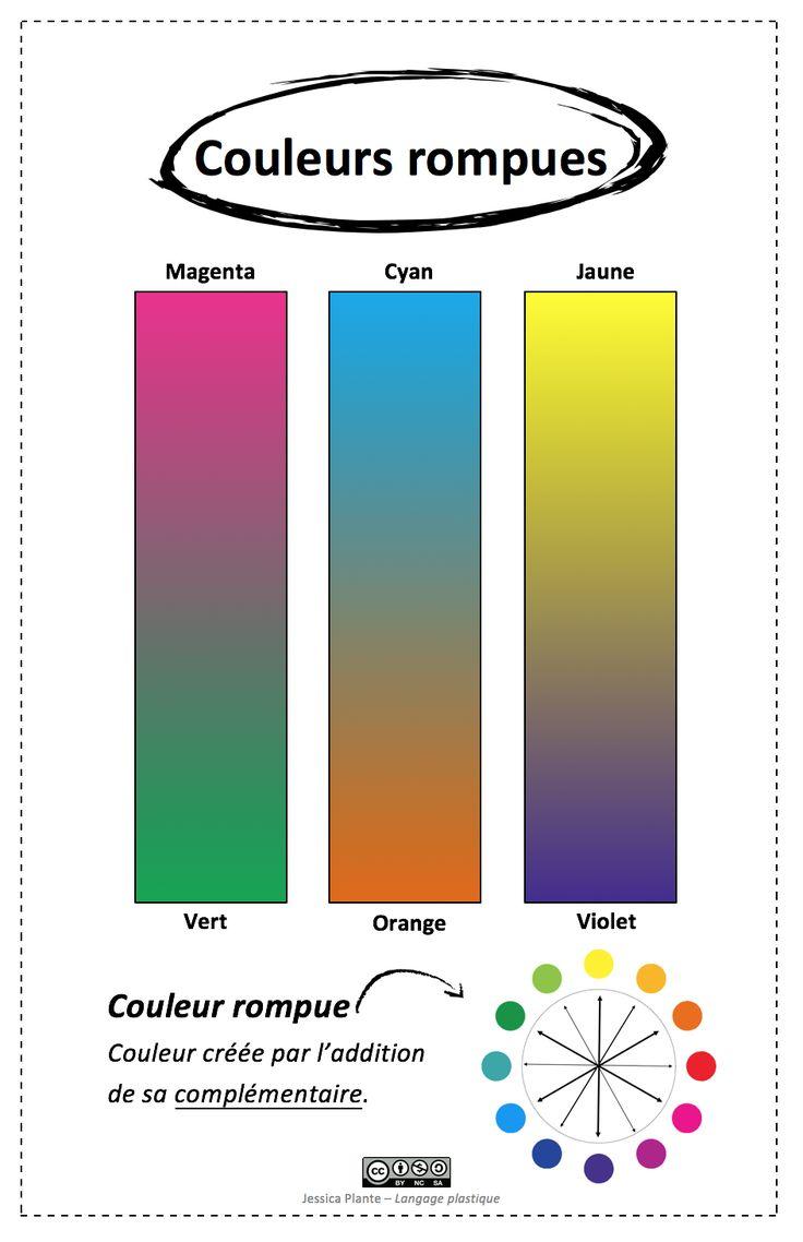Les 25 Meilleures Id Es Concernant Cercle Chromatique Sur Pinterest Cercle Des Couleurs
