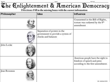 Students will use the Enlightenment overview reading to complete the graphic organizer. Answer Key includedKey Words:American Revolution, Philosophers, John Locke, Montesquieu, Jean Rousseau, Cesare Beccaria, Voltaire, ideas