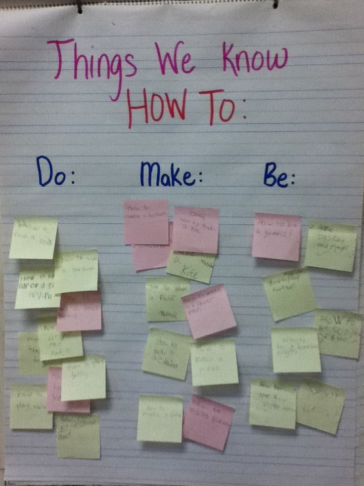 Kids create ideas, sort into categories and then created into an anchor chart for ideas