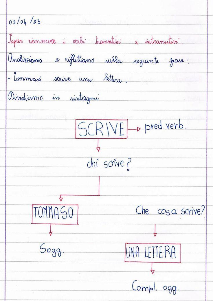Saper riconoscere i verbi transitivi e intransitivi.   Analizziamo e riflettiamo sulla seguente frase:   - Tommaso scrive una ...