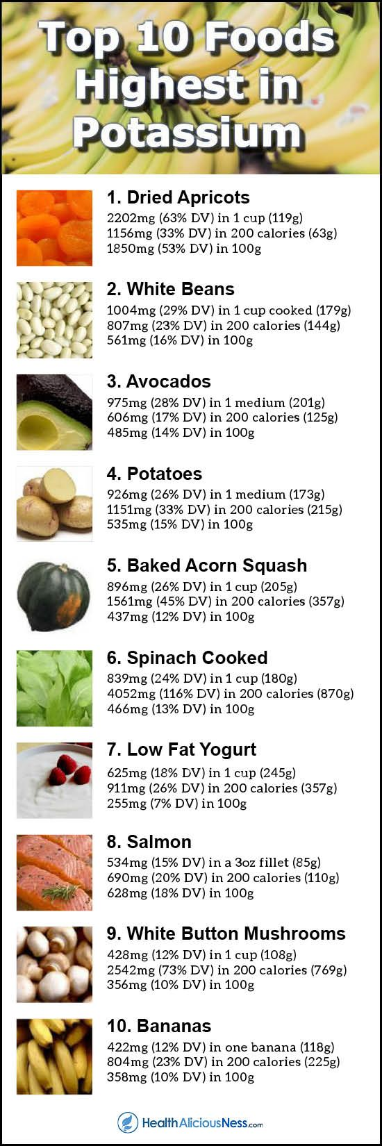 Potassium is an essential nutrient used to maintain fluid and electrolyte balance in the body. The current daily value (%DV) for potassium is 3,500 milligrams (mg). High potassium foods include dried apricots, white beans, avocados, potatoes, acorn squash, spinach, low-fat yogurt, salmon, white button mushrooms, and bananas.