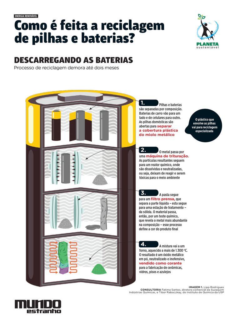 Como é feita a reciclagem de pilhas e baterias? - Planeta Sustentável