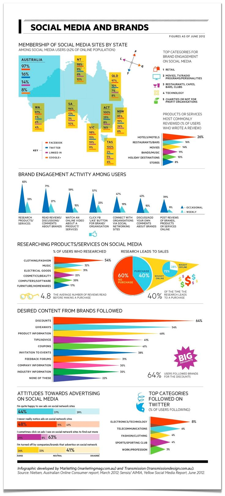 Top Categories for Brand Engagent in Social Media in Australia: the nonprofit sector is 5th #npau