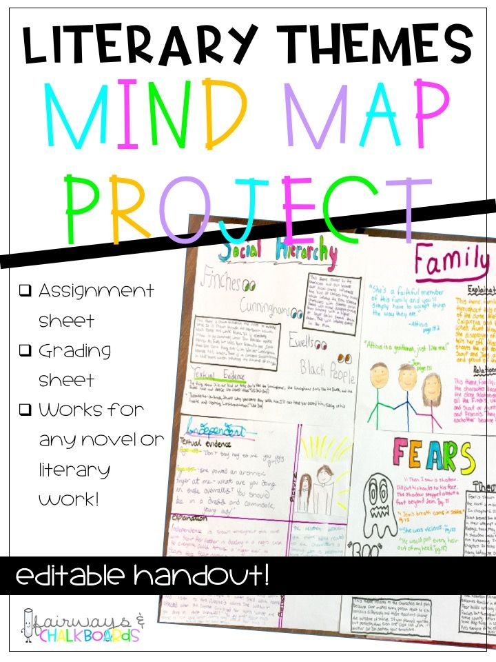 Literary Themes Mind Map Mind Map Project