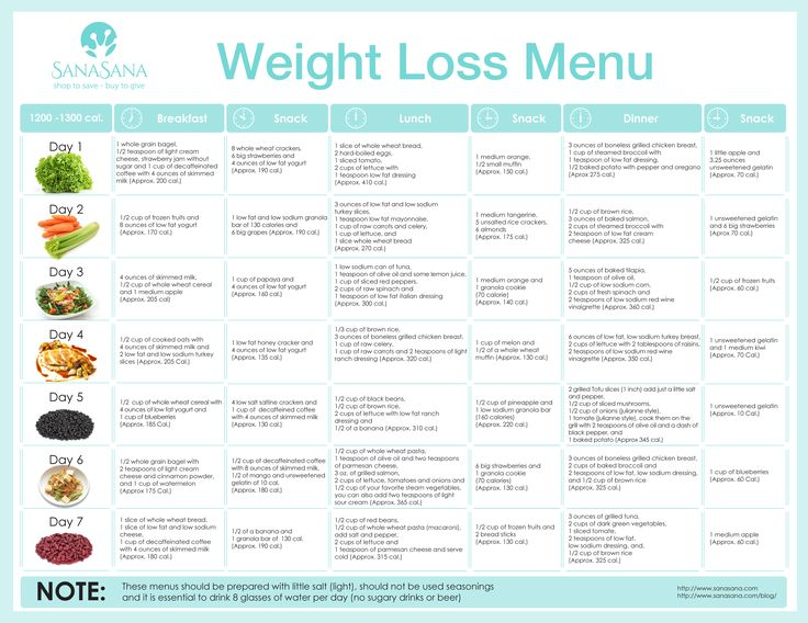 ... day healthy diet menu of 1200 calories per day. By: D… | Pinteres