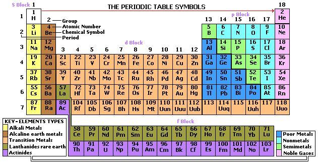 perodic table