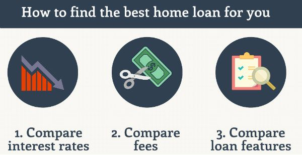 Welcome to Apt Loan Solution Pty Ltd , the premier mortgage brokers and home loan specialists in Sydney .  Web Site      :http://aptloansolutions.com.au/