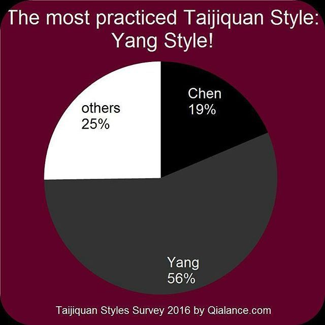 The results from the Taijiquan Styles Survey are online! Thank you to almost 500 participants! Go to Qialance.com to look at it in more detail.