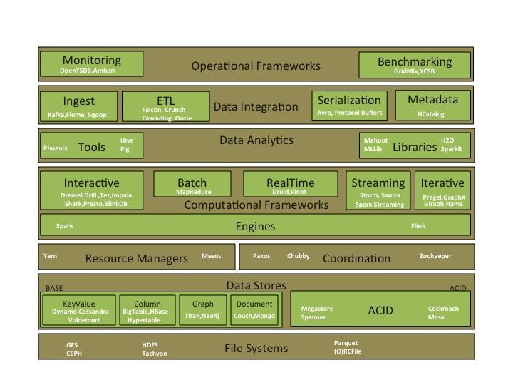 100 open source #BigData architecture papers for data professionals.