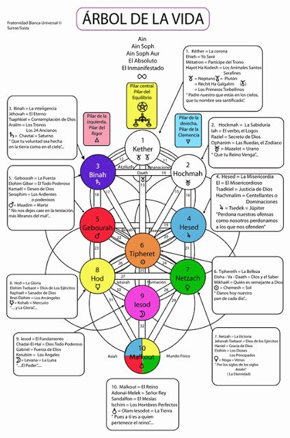ANGELORAPIA (Angeloterapia): ¿Qué son las Sefirot del Árbol de la Vida?