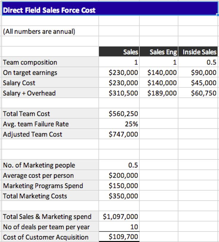Direct Sales Startup Cost Template Get started at maxhealthgroup - monthly salary statement