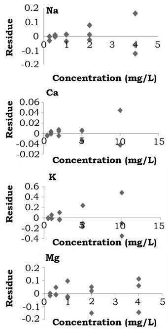 García-Alegría, A. M., Gómez-Álvarez, A., García-Rico, L. & Serna-Félix, M. (2015). Validation of an analytical method to quantify serum electrolytes by atomic absorption spectroscopy [Figure 2]. Acta Universitaria, 25(3), 3-12. doi: 10.15174/au.2015.747