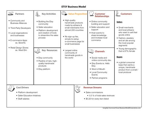 Best Business Model Canvas Images On   Startups