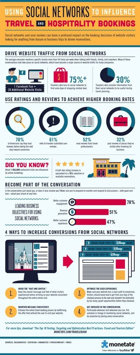 How Social Media Networks are the Ticket to Driving Travel and Hospitality Bookings #Infographic -- Travel is all about the experience, so it's only natural that people would seek the experiences of others when planning their trips. And social media networks are prime destinations for finding views on venues. These networks feature reviews and ratings that affect where travelers look and book. This talk drives so much traffic to websites that travel marketers... #SocialMedia #Travel #M...