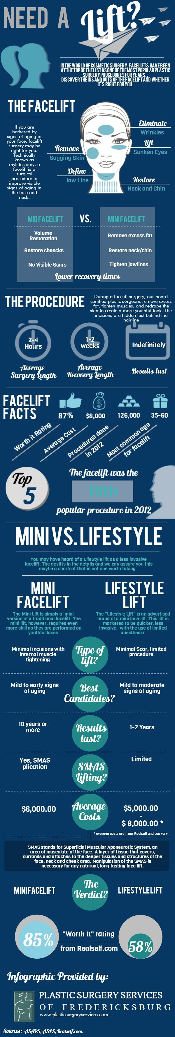 Facelifit, mid-facleift, mini-facelift this infographic explains well the different procedures.