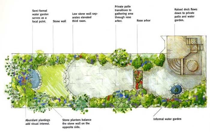 Garden plans inspiration for our house pinterest for Disegno giardini
