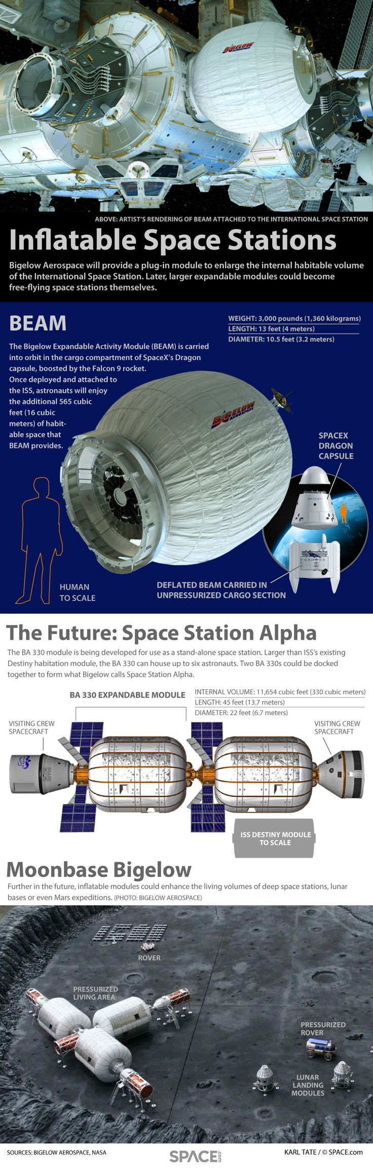 Inflatable Space Stations of Bigelow Aerospace (Infographic) By Karl Tate, SPACE.com Infographics Artist - See more at: http://www.space.com/19297-inflatable-space-stations-bigelow-aerospace-infographic.html#sthash.R1yppfAc.dpuf