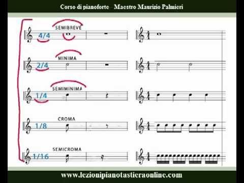 Corso di pianoforte - Lezione 03 - Figure musicali - Durata delle note.