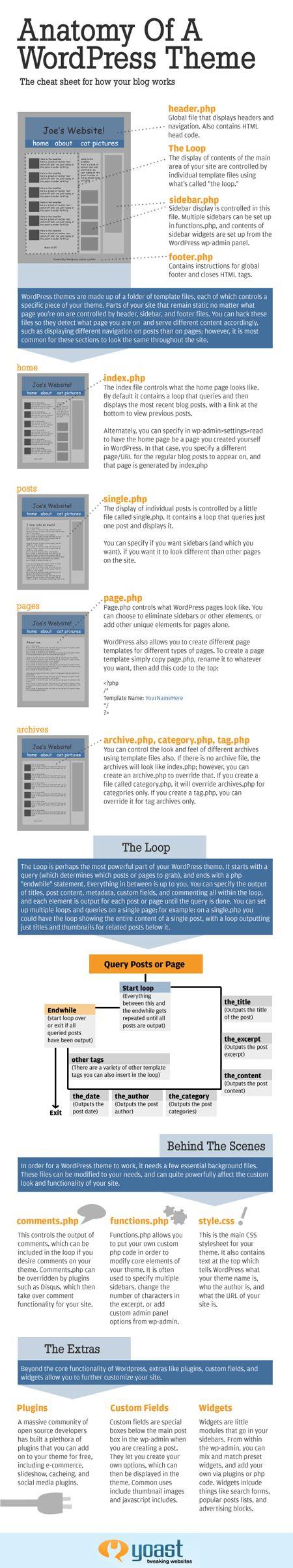 #Anatomy of a #Wordpress #theme -- a #cheatsheet for how your Wordpress blog works