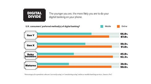 Gen Y is embracing phone-based banking in greater percentages than other generations.