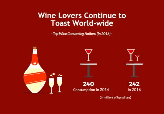 Miłość do wina nie słabnie. Nie, żeby spożycie znacząco wzrosło, ale dane są na tyle optymistyczne, że winiarze nie muszą szukać nowego zajęcia. http://exumag.com/i-ktory-kraj-spozywa-najwiecej-wina/