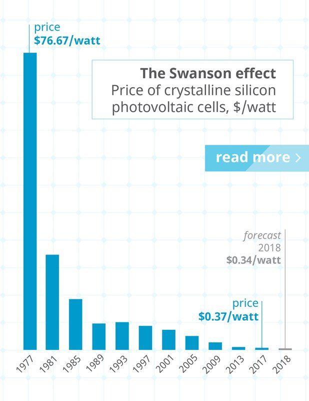 Cost Of Solar Down Solar Technology Solar Panel Cost Solar Energy System
