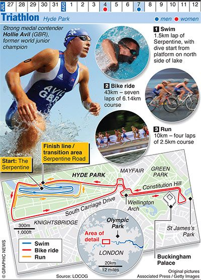 Credit: Graphic News Ltd Triathlon
