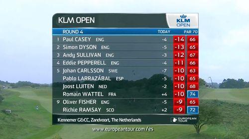 VIDEO GOLF: Le immagini della vittoria di Paul Casey nel KLM Open - http://golftoday.it/video-golf-le-immagini-della-vittoria-di-paul-casey-nel-klm-open/
