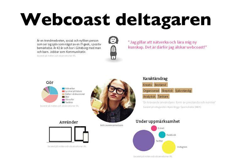 Karin Hedin, @theCake_ och Margareta Löfvenholm, @gajlof från Simply usable  presenterar Webcoast persona!  Mer fakta finns på http://www.simplyusable.se/persona-crash-course/  #webcoast #persona