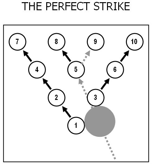 Get the perfect strike when you #GoBowling