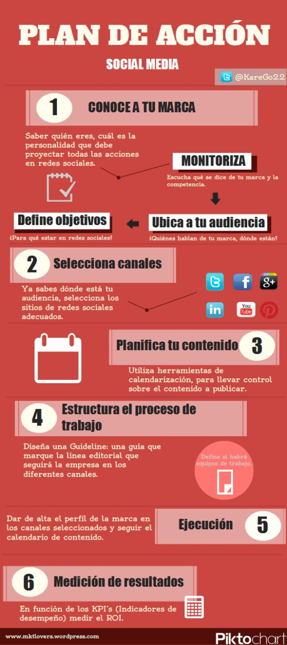 Plan de acción Social Media #infografia